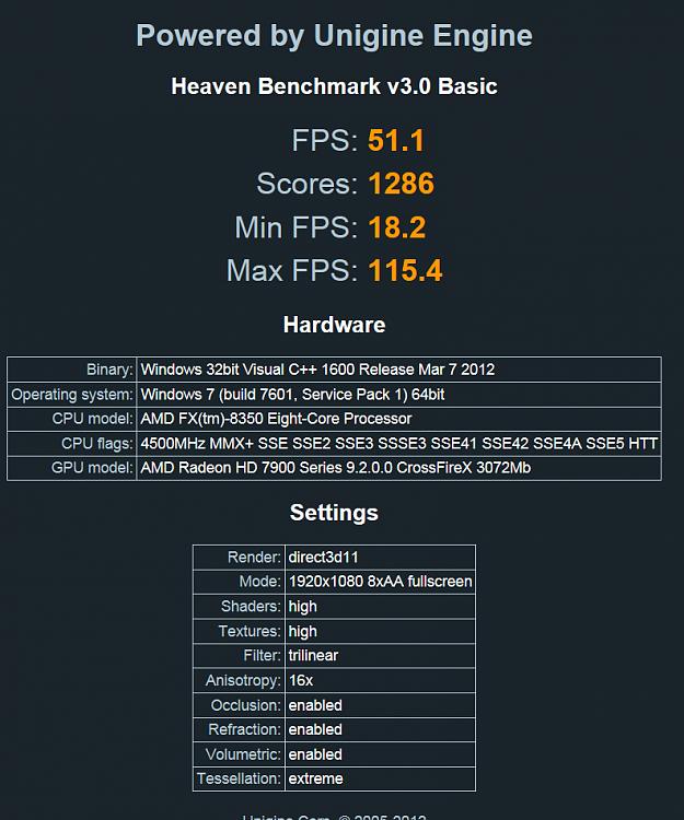 Show us your Unigine Heaven benchmark scores!-cf.png