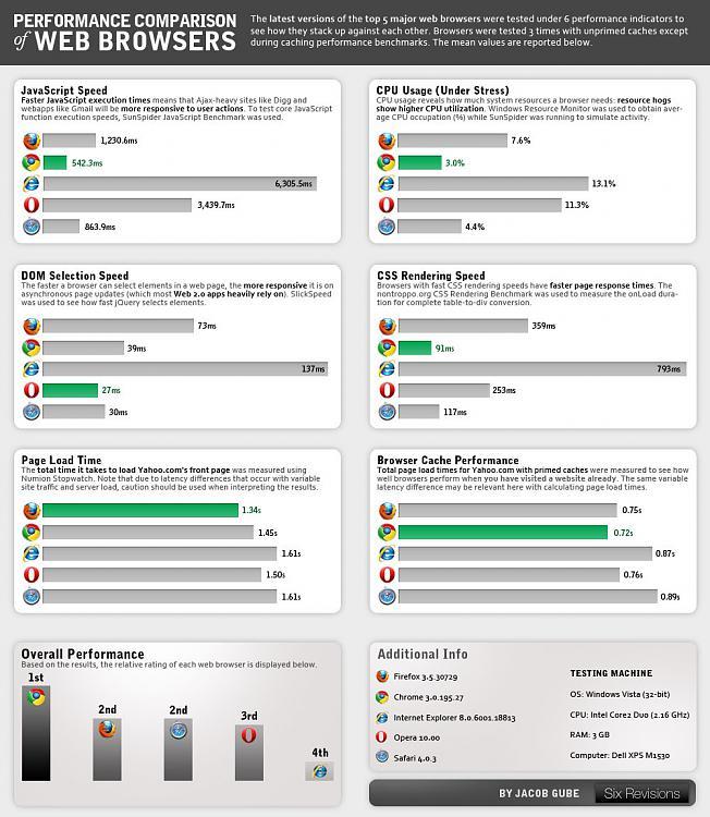 Need help choosing between Opera & Google Chrome-15-03_performance_comparison_of_web_browsers_large.jpg