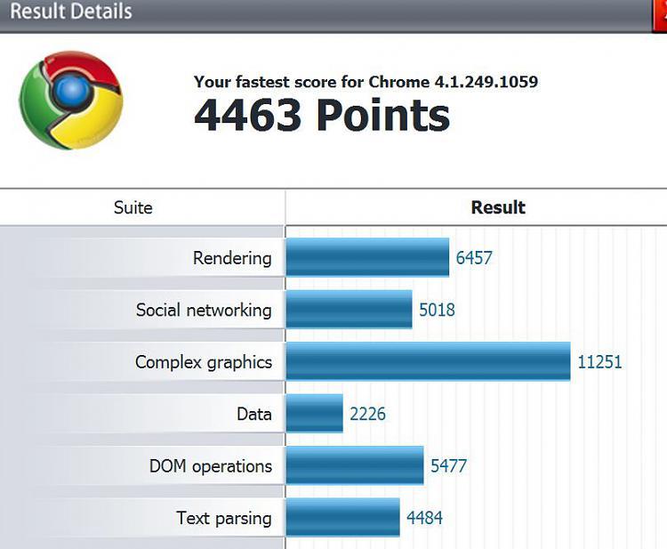 Post your Internet Browser Benchmark-chrome-details.jpg
