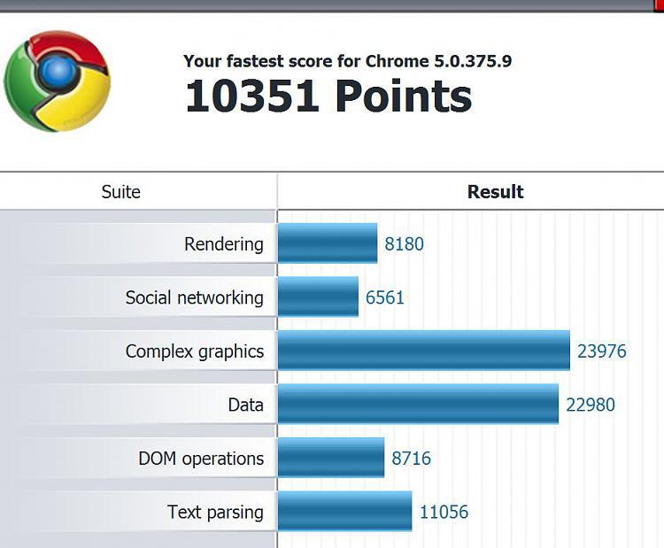 Post your Internet Browser Benchmark-chrome-beta-details.jpg