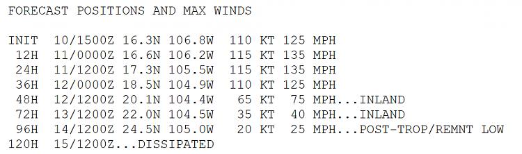 Hurricane Tracking-jova-winds.png