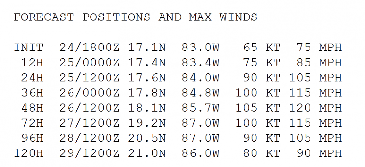 Hurricane Tracking-rina-mon-2pm.png