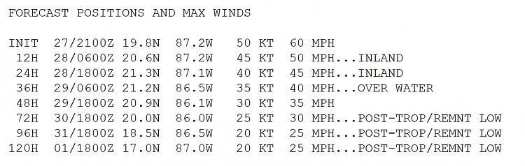 Hurricane Tracking-rina-winds.png