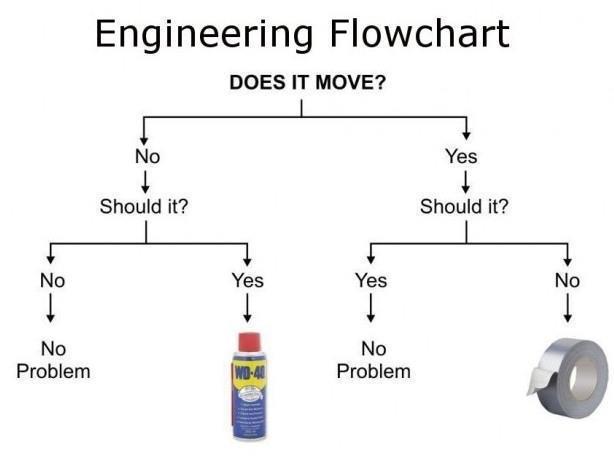 Funny and Geeky Cool Pics [2]-engineering_flowchart.jpg