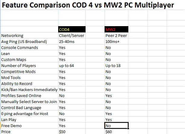 Modern Warfare 2 - IW and their greed.-cod4-vs-mw2.jpg