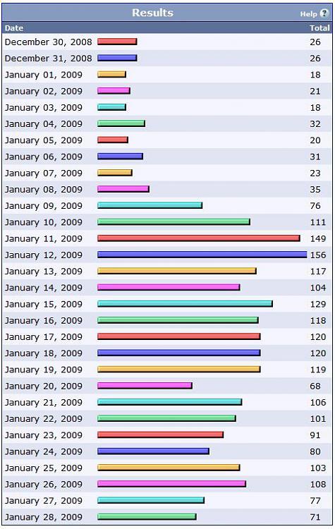 Most Users Online-reg.jpg