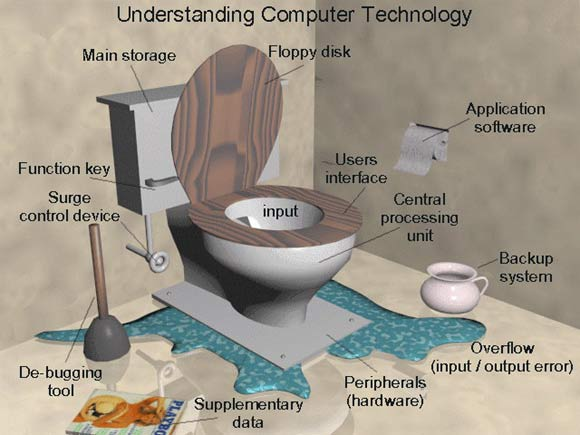 Lets get back to basics :)-669-understanding-technology.jpg