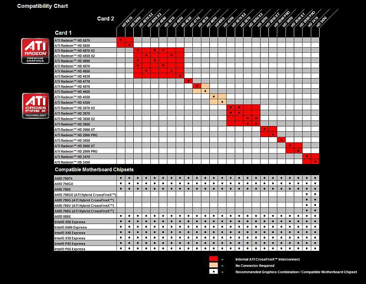 Radeon HD 4870 X2 and 4890 Crossfire?-cf_combo_chart-v02.jpg