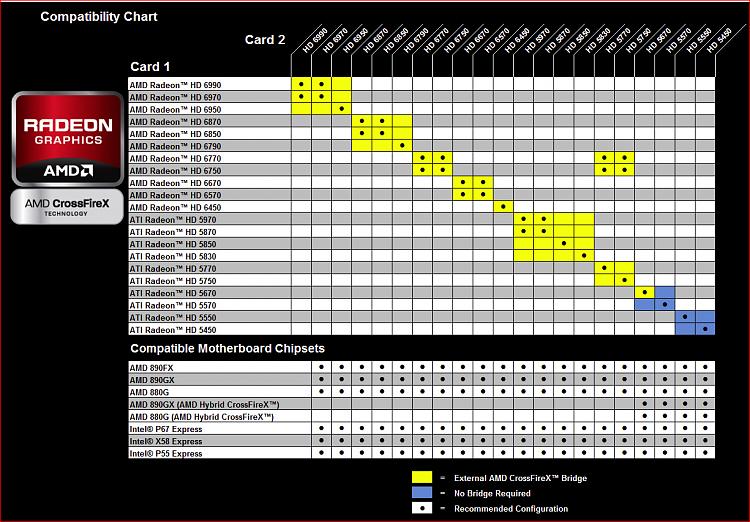 2 AMD 6970 in Crossfire or AMD 6990-crossfire.png
