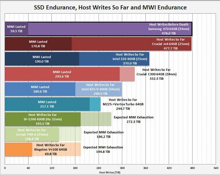 ssd reliability?-chart.jpg