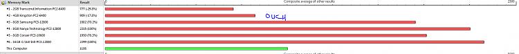 Under performing RAM-memory.png