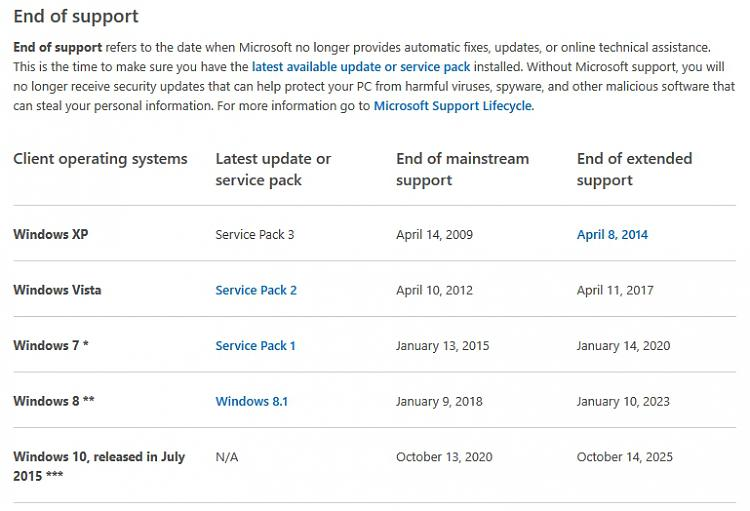 Should I upgrade my friends PC to Windows 7?-endoflifechart.jpg