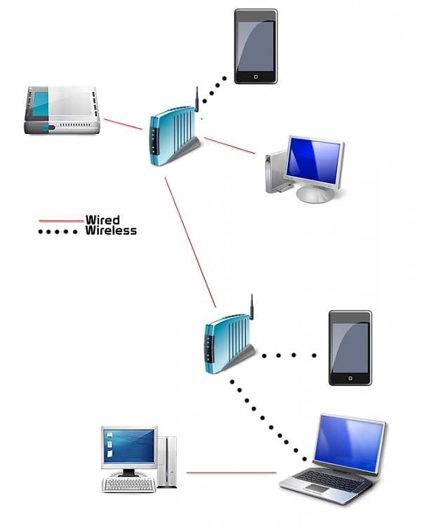 IP conflict-bituser_network_map.png