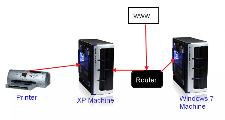 XP to Win 7 Printer sharing-netsetup.png