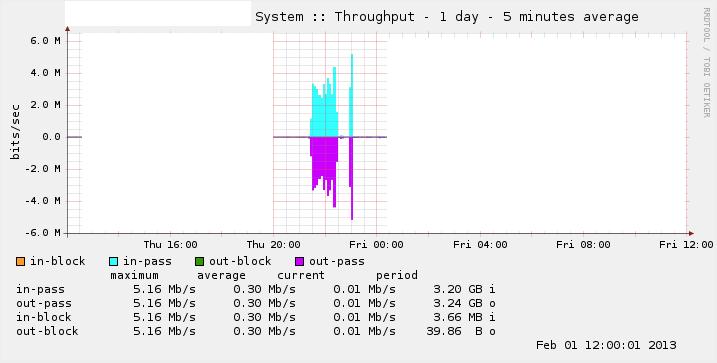 -system-throughput.rrd-day.png