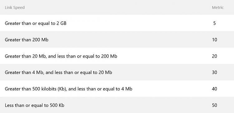 set network connection priority-metric.jpg
