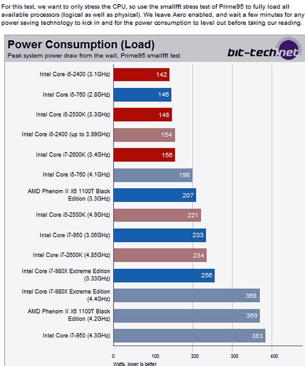 -sandy-bridge-power-consumption-under-load.jpg