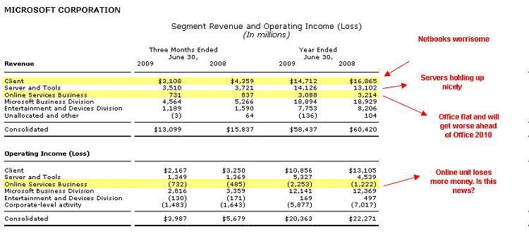 Microsoft releases Q4 results, profits down 29%-msft072309b.jpg