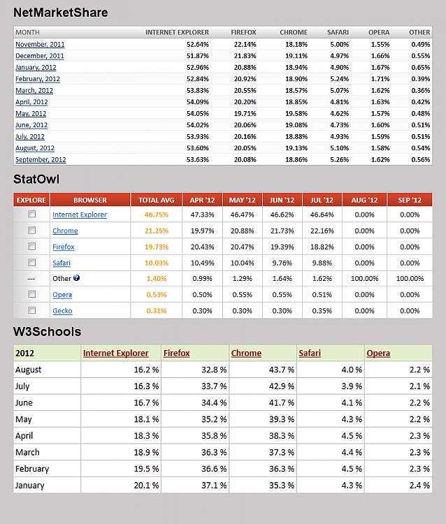 Adobe Flash: I'm not dead yet!-market-share-browser-2012-08-.png