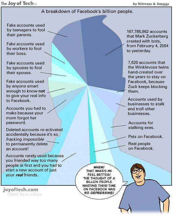 Facebook hits 1 billion active user milestone-facebook_1_billion_users.jpg