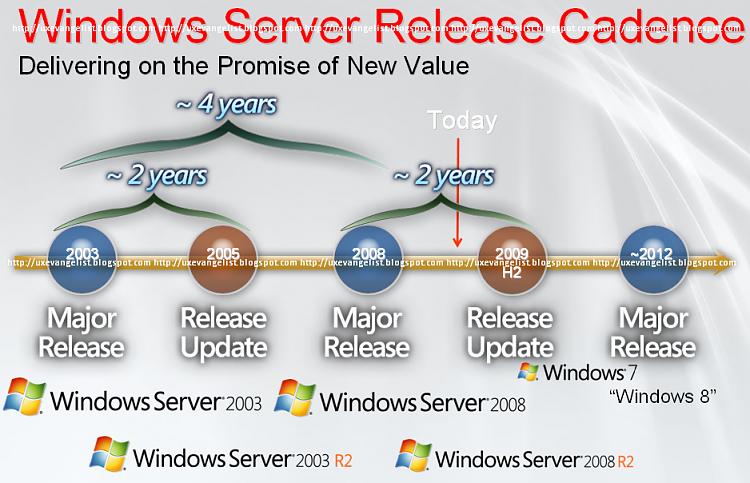 Wndows 8 Server Roadmap Leaked in English-win82012.png