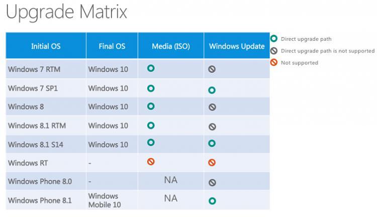 Windows 10 Available on July 29-wu10.jpg