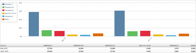 W7 Market Share Surges-market-share-os-2015-07-06-2-month-bar-chart.png