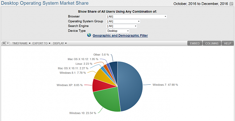 Microsoft's Windows 7 Problem Isn't Going Away-4th-quarter.png