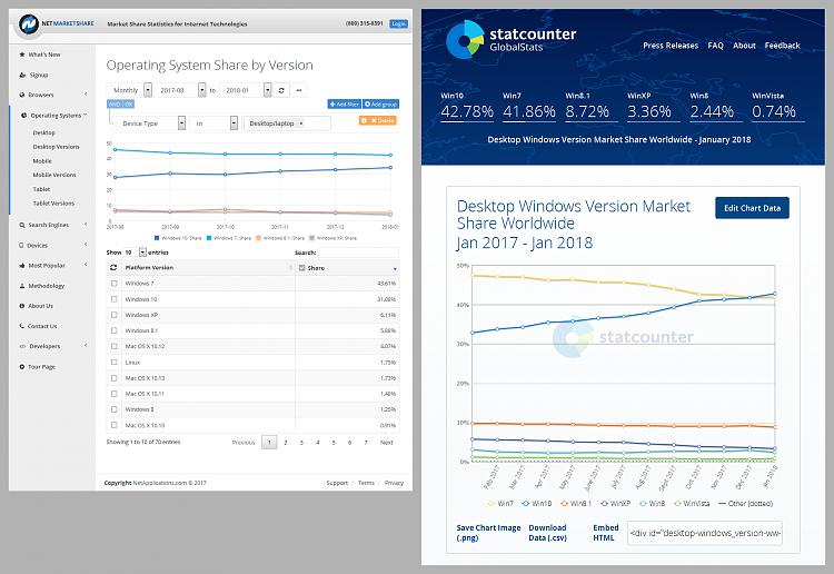 Market Share February 2018-market-share-os-2018-02-04-netmarketshare-statcounter.png