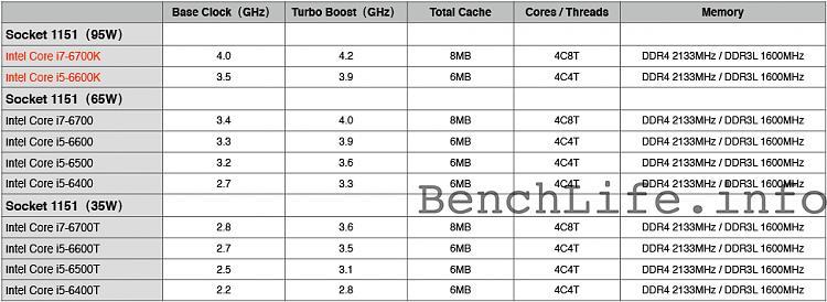 Skylake processor SKUs leaked-zpyflw6.jpg