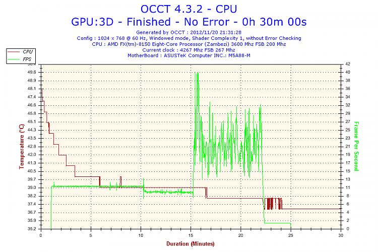 8-Core, overclocked machine slow...-2012-11-20-21h31-temperature-cpu.png