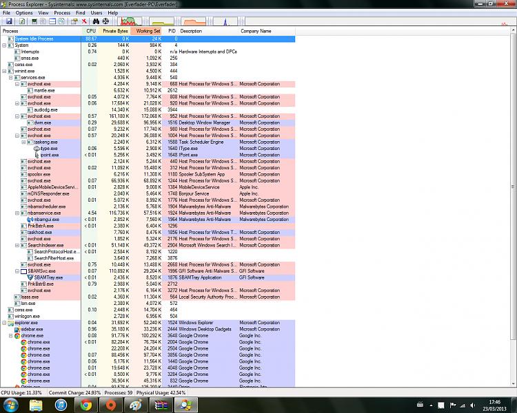Wiindows 7 64 bit High CPU Usage and stuttering-processexplorer.png