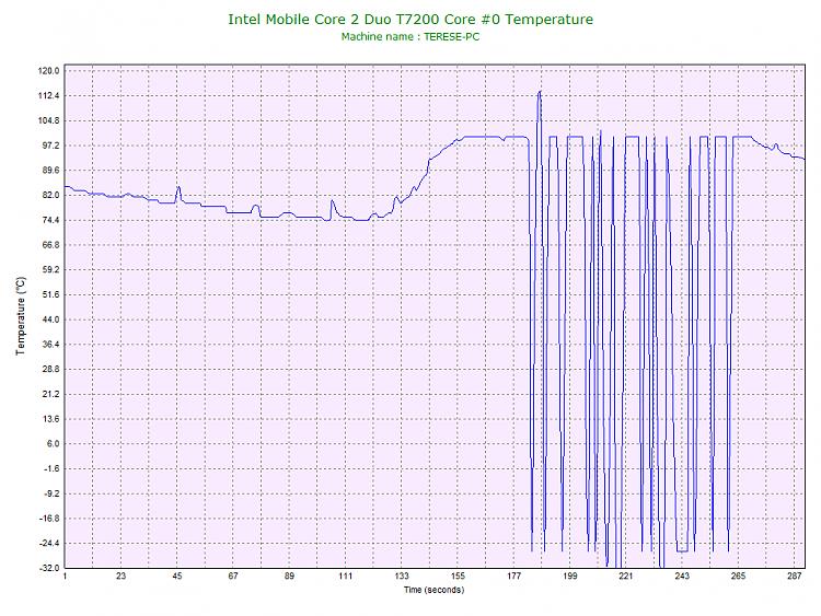 -intel-mobile-core-2-duo-t7200-core-0-temperature.png