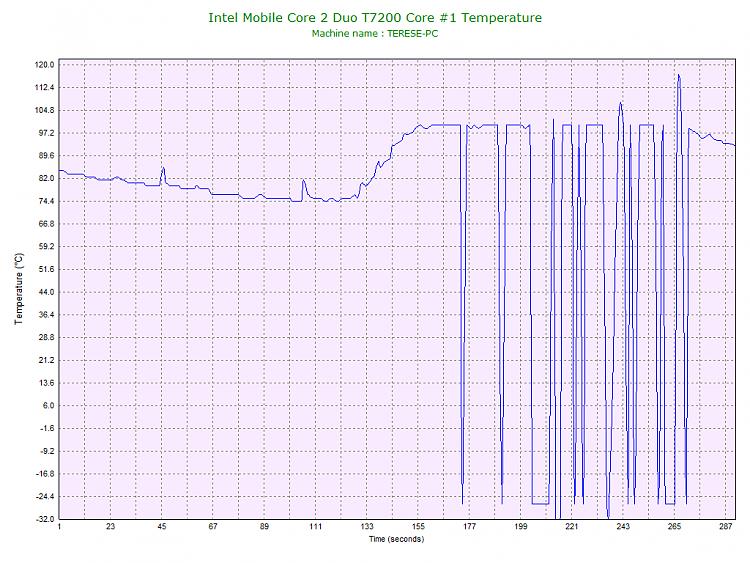 -intel-mobile-core-2-duo-t7200-core-1-temperature.png