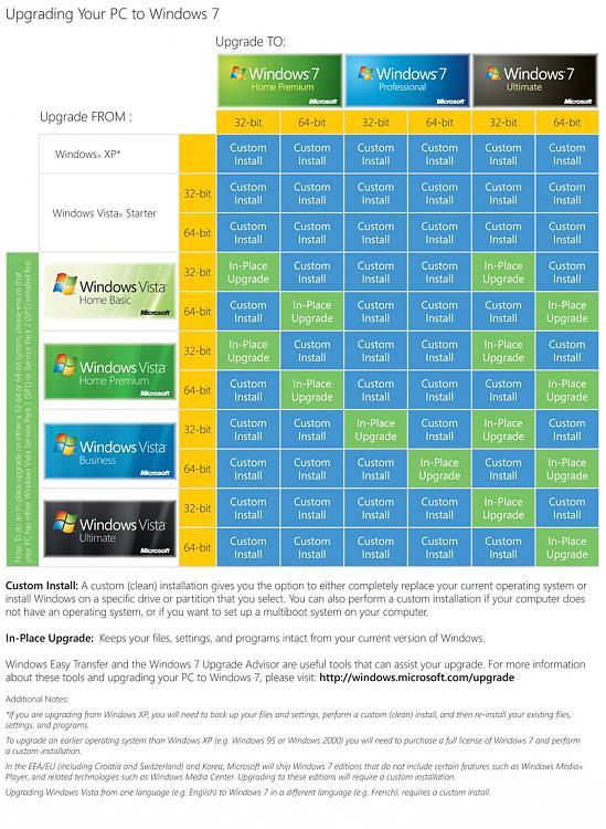 -windows7-upgrade-chart.jpg