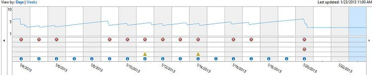 Reliability Monitor - Reset-graph1.jpg